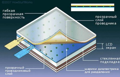 структура резистивного экрана